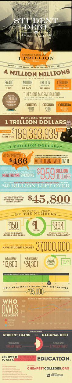 Student Debt: A Million Millions #debt #college #education #nowsourcing #student