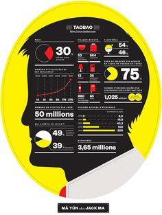 Graphic Safari: La Tigre per M Magazine Le Monde #infographic