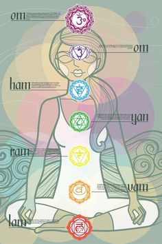 Chakras Map by The Pick of the Crab , via Behance #illustration #layout #posters #yoga