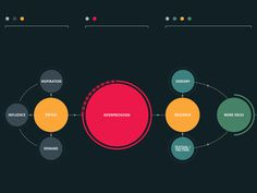 The Creative Process by Rui Ribeiro (detail) #graphs #infographics #color #circles #rui #datavis #ribeiro