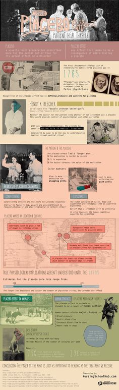 The Placebo Effect #infographic