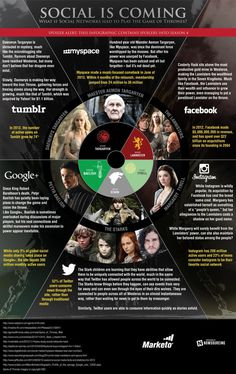 What if social media were played like the Game of Thrones? Check out this infographic for more. #of #infographic #media #game #thrones #social