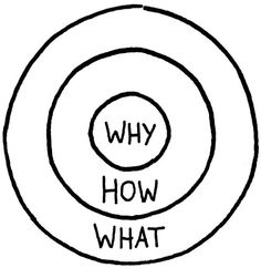 How do great leaders inspire action? | Barking Up The Wrong Tree #diagram