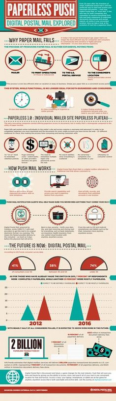 Paperless Push Digital Mail Explored #digital #infographic #expplored #mail