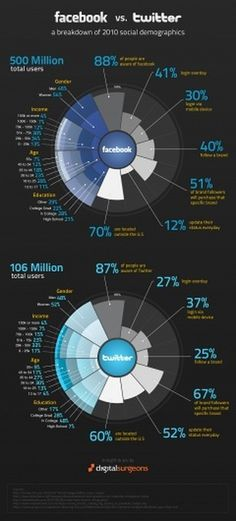 Facebook vs. Twitter: An Infographic: Tech News « #infographic #graphic #facebook #twitter #informational