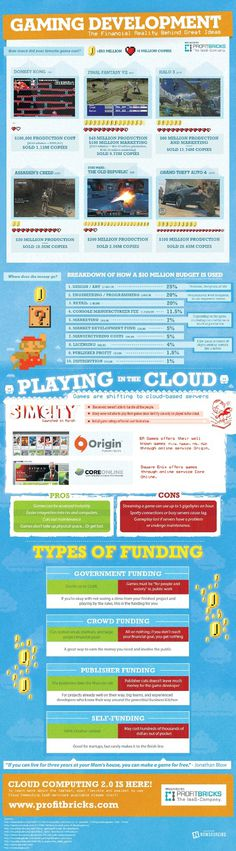 Infographic: Gaming Development Financial Realities #infographic