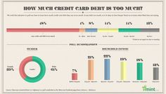 How Much Credit Card Debt Is Too Much MINTv3 copy #debt #card #credit