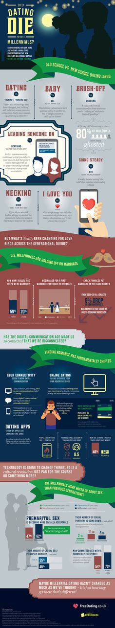 Millennials still date, contrary to popular belief. Things may seem different but they are actually quite the same.