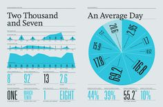 Ar07 #feltron #infographics