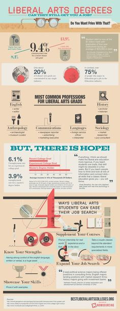 Liberal Arts Degrees: Can They Still Get You a Job? #infographic #design #graphic