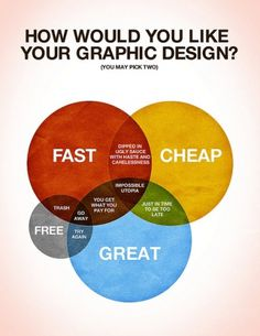 How Would You Like Your Graphic Design?|Colin Harman #graphic design #venn diagram #free #fast #cheap #great