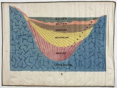 A classroom chart made with pen, ink and watercolor wash on cotton linen drawn by Orra White Hitchcock at Amherst College (18