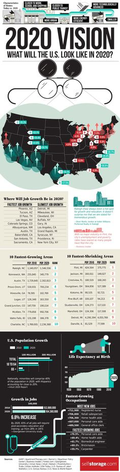 What Will The U.S. Look Like In 2020? #growth #job #expectancy #infographic #world #future #population #life