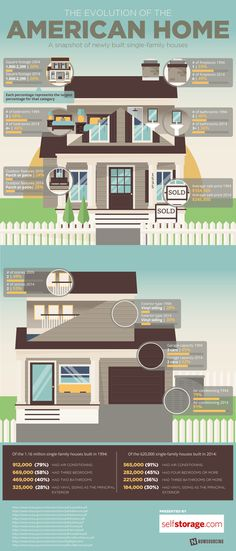 The #American #Home has changed a lot over time. Learn more about today's standard features from this #infographic!