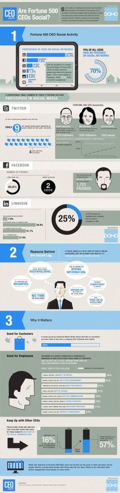 Infographic: How Social Are Fortune 500 CEOs? | CEO.com #ceo #infographic #facebook #twitter #media #social