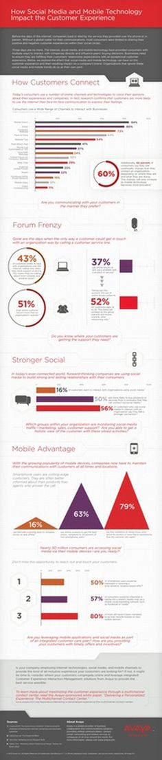 How Social Media and Mobile Technology Impact the Customer Experiene #tech #infographic #media #social