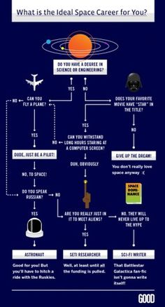 full_1304722830space_flowchart_006.png (PNG Image, 450x834 pixels) - Scaled (69%) #nasa #infographic #space