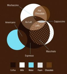 Coffee info graphic | Nice idea, ugly design #coffee #info #graphic