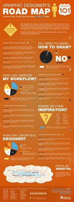 Graphic Designer's Road Map – Design 101 #inspiration #infographics