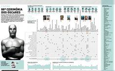 Oscar, Academy Awards, premios de la Academia, Infografía, Infographic, movies, cine, películas, nominadas, ganadoras