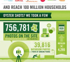 Oyster by the Numbers | Oyster.comHotel Reviews and Photos #infographic