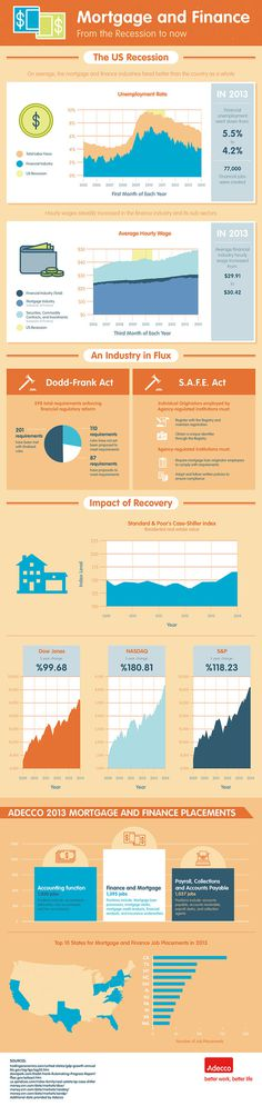 Mortgage & Finance from the Recession to now #finance #mortgage