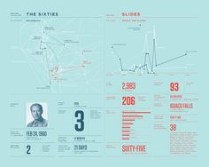 Ar10 #infographic #data