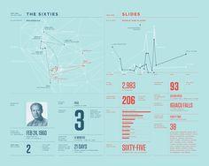 Ar10 #infographic #data