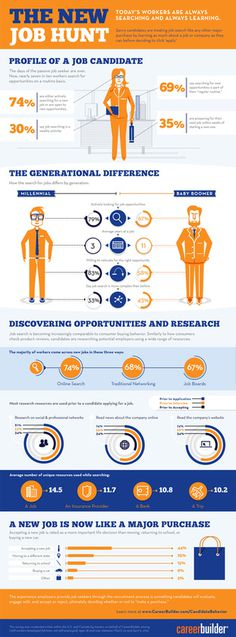 2012 study the new job hunt #career #job #business #search #infographic