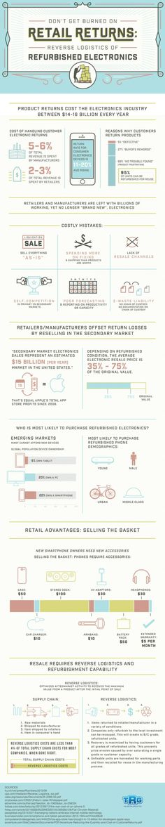Refurbished electronics can be profitable if you do it right.  Check out this infographic for more.