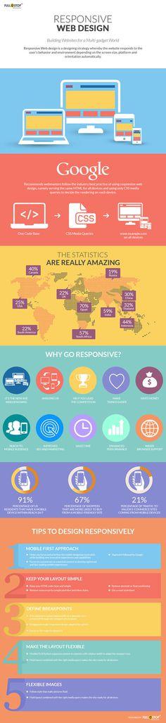 Why Go Responsive?