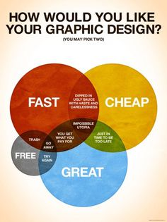 How Would You Like Your Graphic Design? | Colin Harman #diagram #design #graphic #cheap #venn #commission #fast