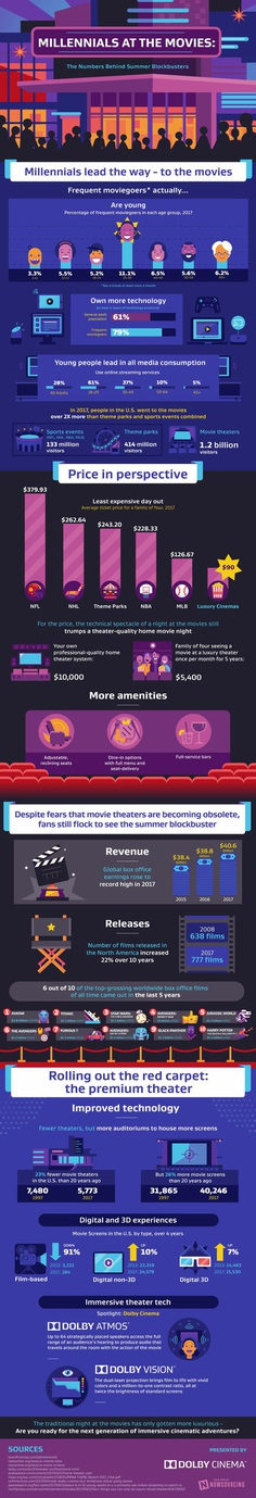 Millennials are basically keeping the summer blockbuster alive. Who goes to the movies? Millennials go to the movies.