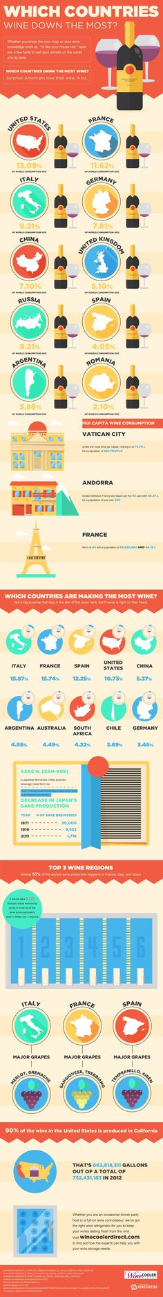 Which countries drink the most wine?  Check out this infographic for more.