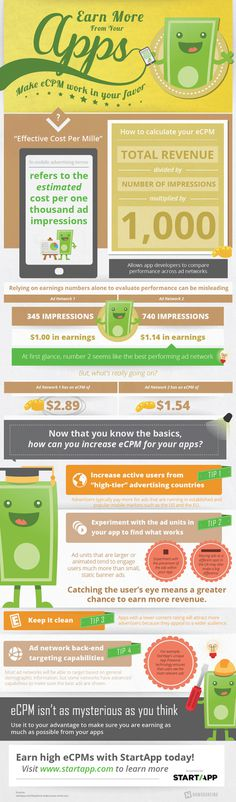 Learn more about eCPM from this infographic. Start making more money from your company's apps!