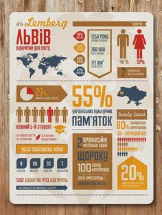 Lviv infographic poster. on #info