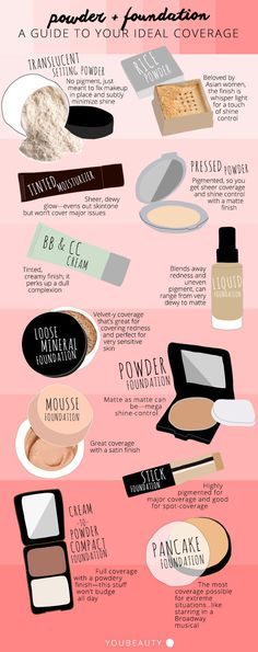 Powder and Foundation Cheat Sheet: Find the Right Coverage for You #infographic