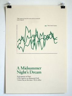 Description #shakespeare #midsummer #minimal #poster