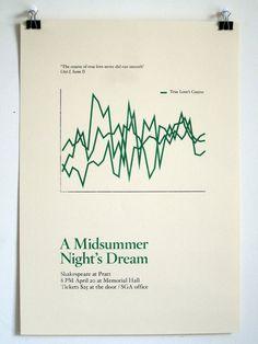 Description #shakespeare #midsummer #minimal #poster