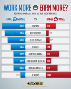 Does how much time you work affect your wages? It depends. #infographic #wages #america #money #work