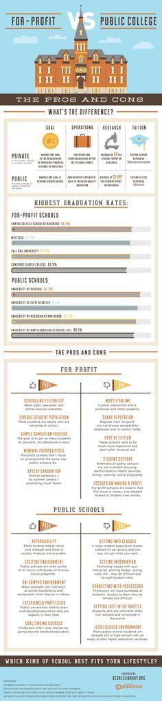 For-Profit vs. Public College: The Pros and Cons #versus #profit #public #college #for