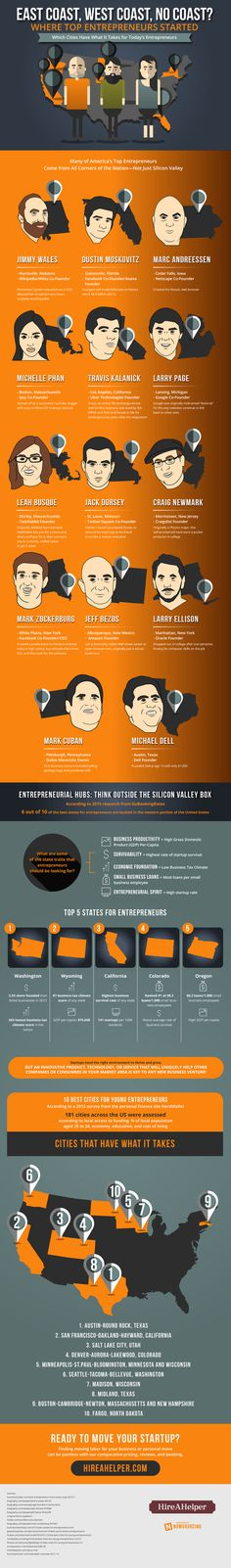 Where do #entrepreneurs come from? You might be surprised!
