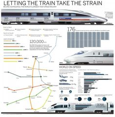 Let the train take the strain Infographic #train