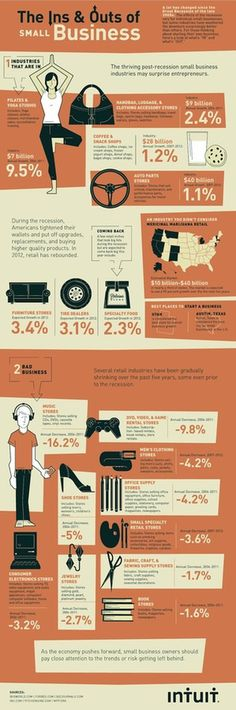 Best Small Business #infographic #small #business
