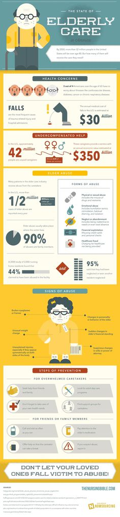 Elderly care is in a sad state in America.Check out this infographic for the data. #care #abuse #elder