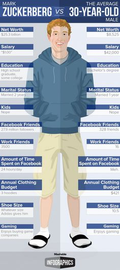 Mark Zuckerberg vs. an Average 30-Year-Old Man #facebook #zuckerberg #infographic #mark