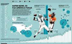 Infografia, infographic, Super Bowl