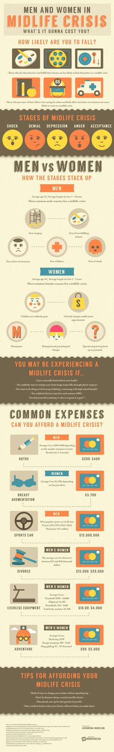 Are you prepared for your midlife crisis?Learn more from this infographic. #crisis #midlife #stages #life #budgeting