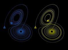 TwoLorenzOrbits.jpg (1038×766) #lorenz #visualisation #theory #fractals #orbits #chaos