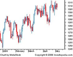 Image result for candlestick graph